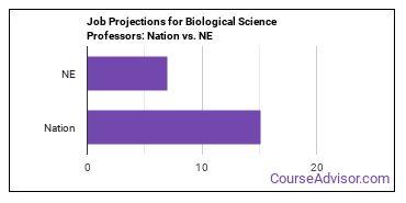Job Projections for Biological Science Professors: Nation vs. NE