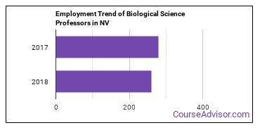 Biological Science Professors in NV Employment Trend