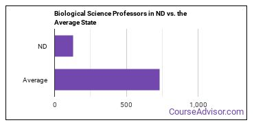 Biological Science Professors in ND vs. the Average State