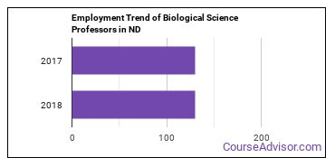 Biological Science Professors in ND Employment Trend