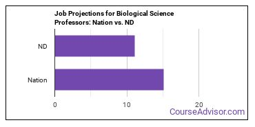Job Projections for Biological Science Professors: Nation vs. ND