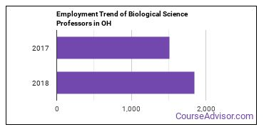 Biological Science Professors in OH Employment Trend
