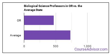 Biological Science Professors in OR vs. the Average State