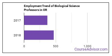Biological Science Professors in OR Employment Trend
