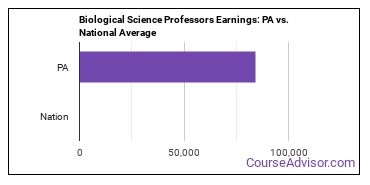 Biological Science Professors Earnings: PA vs. National Average