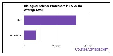 Biological Science Professors in PA vs. the Average State