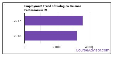 Biological Science Professors in PA Employment Trend