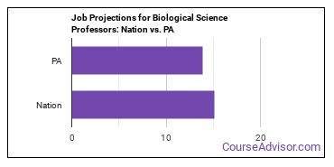 Job Projections for Biological Science Professors: Nation vs. PA