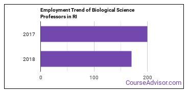 Biological Science Professors in RI Employment Trend