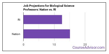 Job Projections for Biological Science Professors: Nation vs. RI
