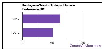 Biological Science Professors in SC Employment Trend