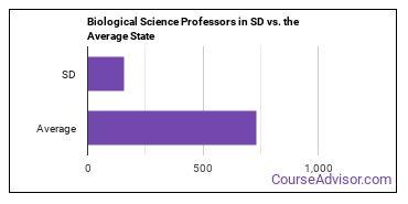 Biological Science Professors in SD vs. the Average State