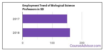 Biological Science Professors in SD Employment Trend