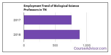 Biological Science Professors in TN Employment Trend