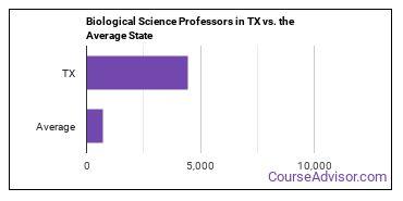 Biological Science Professors in TX vs. the Average State