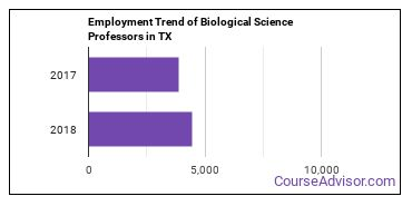 Biological Science Professors in TX Employment Trend