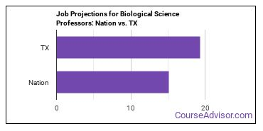 Job Projections for Biological Science Professors: Nation vs. TX