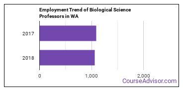 Biological Science Professors in WA Employment Trend