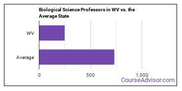 Biological Science Professors in WV vs. the Average State