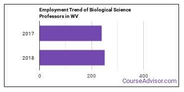 Biological Science Professors in WV Employment Trend