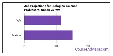 Job Projections for Biological Science Professors: Nation vs. WV