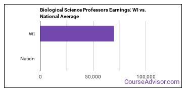 Biological Science Professors Earnings: WI vs. National Average