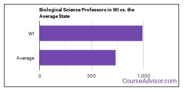 Biological Science Professors in WI vs. the Average State