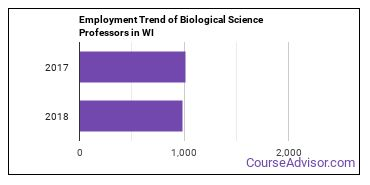 Biological Science Professors in WI Employment Trend