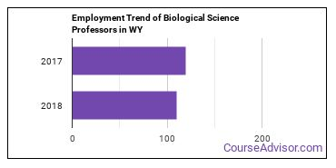 Biological Science Professors in WY Employment Trend