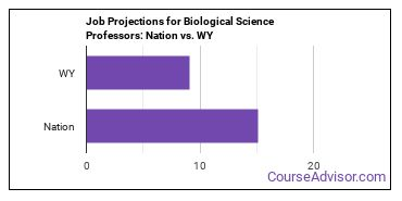 Job Projections for Biological Science Professors: Nation vs. WY