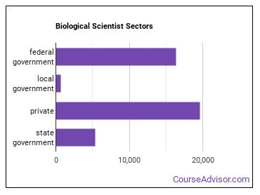 Biological Scientist Sectors