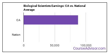 Biological Scientists Earnings: CA vs. National Average