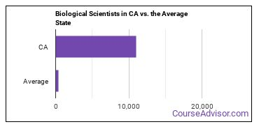 Biological Scientists in CA vs. the Average State