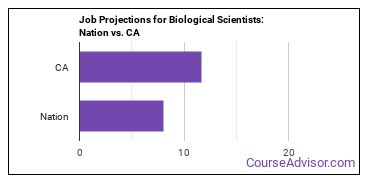 Job Projections for Biological Scientists: Nation vs. CA