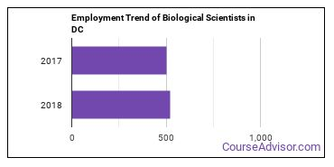 Biological Scientists in DC Employment Trend