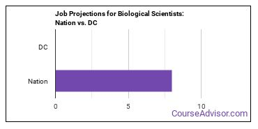 Job Projections for Biological Scientists: Nation vs. DC