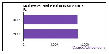 Biological Scientists in FL Employment Trend