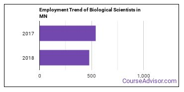 Biological Scientists in MN Employment Trend