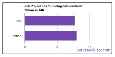 Job Projections for Biological Scientists: Nation vs. MN