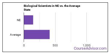 Biological Scientists in NE vs. the Average State