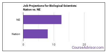 Job Projections for Biological Scientists: Nation vs. NE