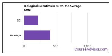 Biological Scientists in SC vs. the Average State