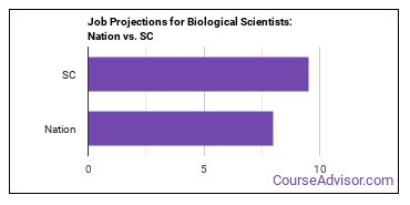 Job Projections for Biological Scientists: Nation vs. SC