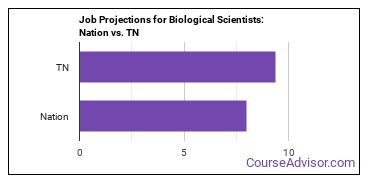 Job Projections for Biological Scientists: Nation vs. TN