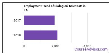 Biological Scientists in TX Employment Trend