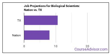 Job Projections for Biological Scientists: Nation vs. TX
