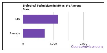 Biological Technicians in MO vs. the Average State