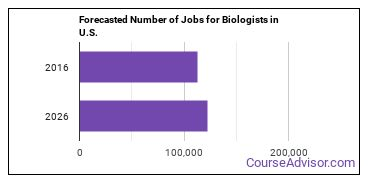 Forecasted Number of Jobs for Biologists in U.S.