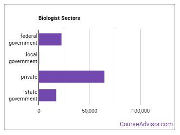 Biologist Sectors