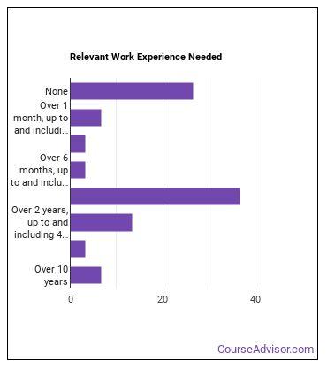 Biomedical Engineer Work Experience